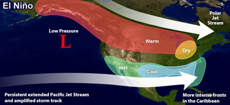 Diagram of El Niño