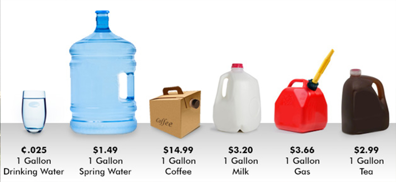 One gallon drinking water: $0.25, one gallon spring water: $1.49, one gallon coffee: $14.99, one gallon milk: $3.20, one gallon gas: $3.66, one gallon tea: $2.99